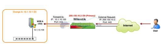 principles-firewall-mikrotik-4_Technet24