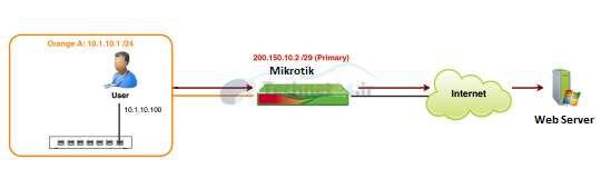 principles-firewall-mikrotik-5_Technet24uu